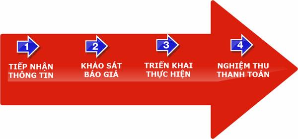 Dịch vụ chuyển nhà trọn gói - Taxi Tải Thành Hưng Chính Hãng