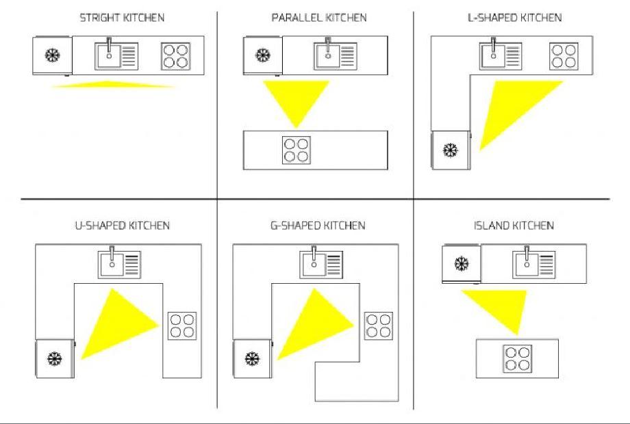 Bố trí phòng bếp và những quy tắc bất di bất dịch