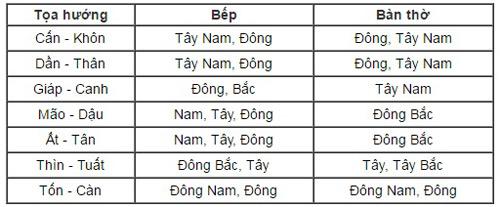 huong-dat-ban-tho-va-bep-hop-phong-thuy
